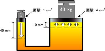 すべての講義 水の単位 : 油圧技術基礎知識 パスカルの ...