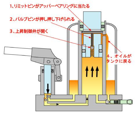 油圧ジャッキの構造 上昇制御 ... : 単位の仕組み : すべての講義